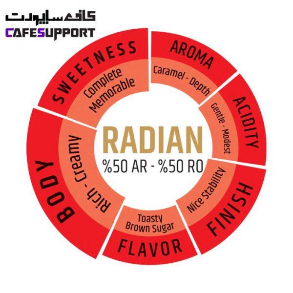 دانه قهوه دونیسی رادیان (Radian)